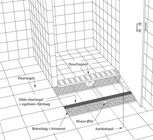 Cement Wand Badkamer ~ Douchegoot plaatsen  KARWEI