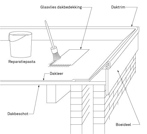 Hoe maak je een plat dak