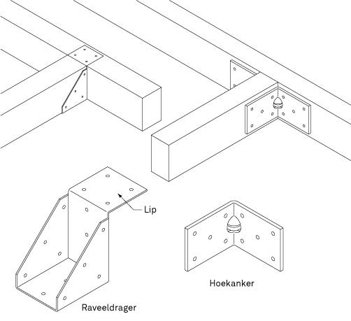 Metalen houtverbindingen balken