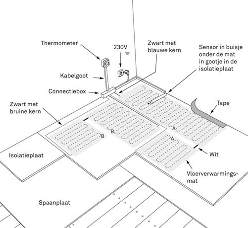 Elektrische Vloerverwarming Aanleggen Karwei