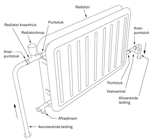Waterkraan Keuken Vervangen : Radiator plaatsen of vervangen? Bekijk het stappenplan KARWEI