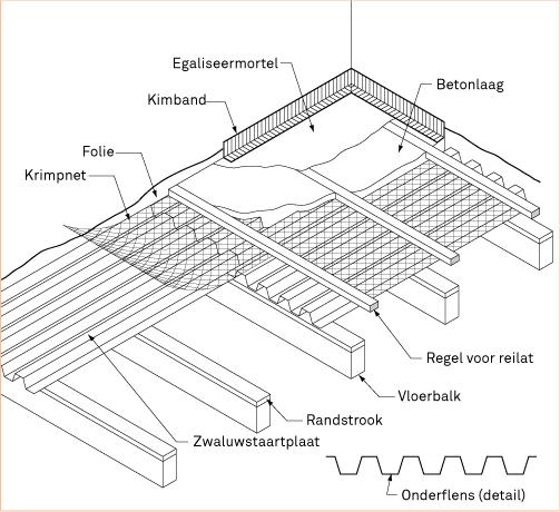 Badkamer Ondervloer Hout : Betonnen vloer op zwaluwstaartplaten leggen ...