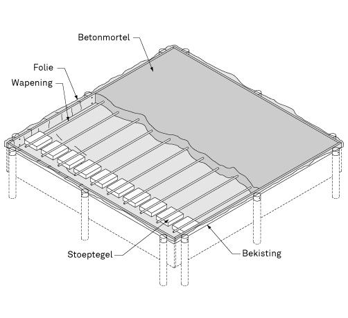 Betonnen vloer van gewapend beton : KARWEI