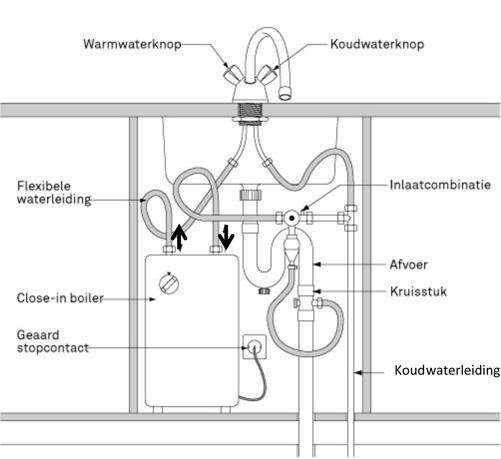 Waterkraan Keuken Lekt : tip controleer of de aansluitset compleet is stap een keukenboiler