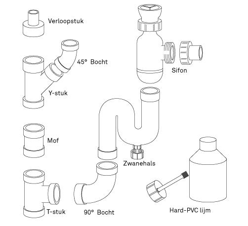 Afvoer aansluiten van toilet of wastafel  KARWEI