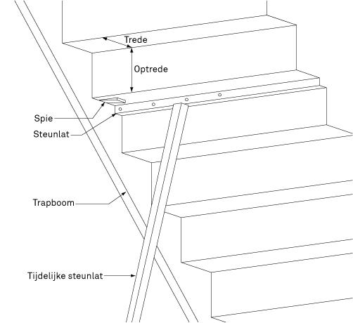 Traptreden kraken bouwmaterialen - Beneden trap ...