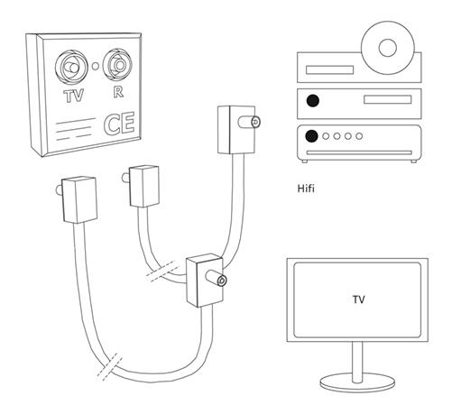 TV aansluiting maken | KARWEI