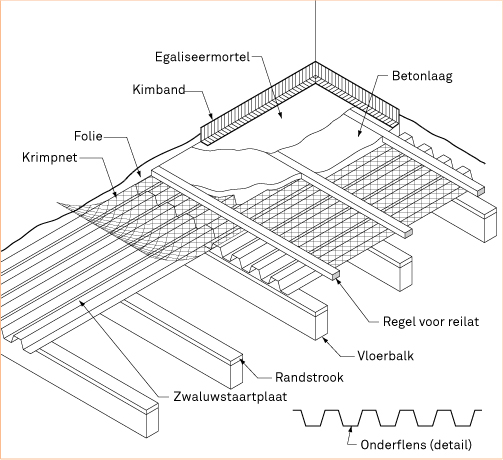 Betonnen vloer op zwaluwstaartplaten leggen | KARWEI
