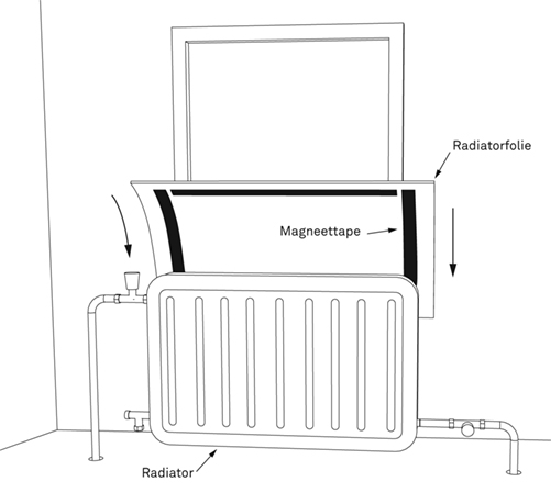 Radiatorfolie aanbrengen | KARWEI