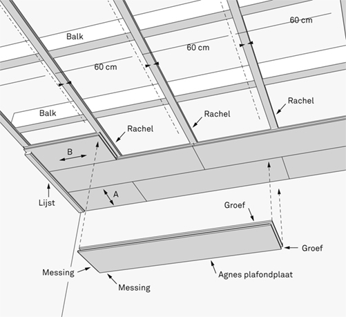 Plafondplaten Agnes aanbrengen? Bekijk het stappenplan | KARWEI
