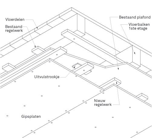 gipsplaten plafond aanbrengen karwei