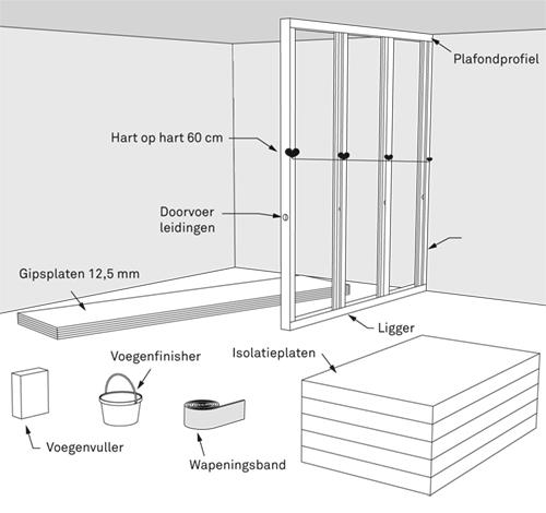 Gipsplaten scheidingswand plaatsen bekijk het stappenplan karwei - Scheiding houten ...