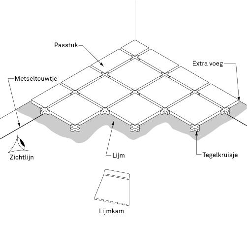 Tegelvloer leggen | KARWEI